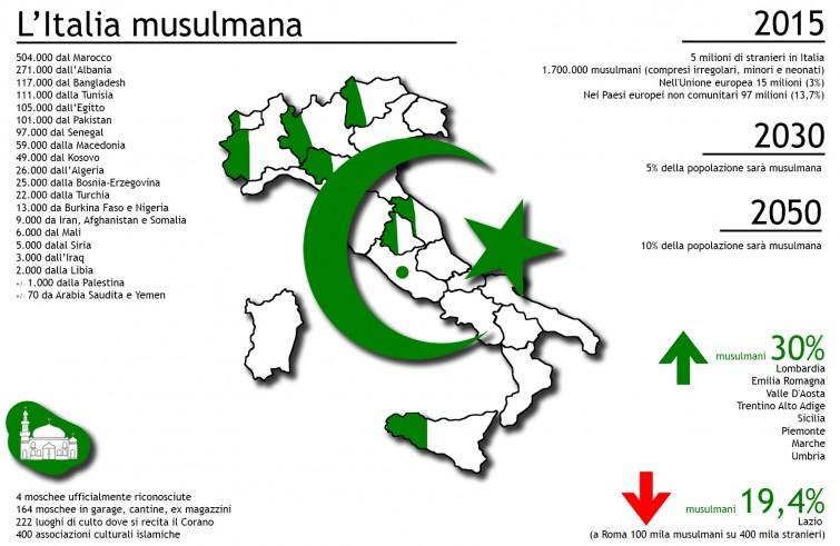 Risultati immagini per numero dei musulmani in italia